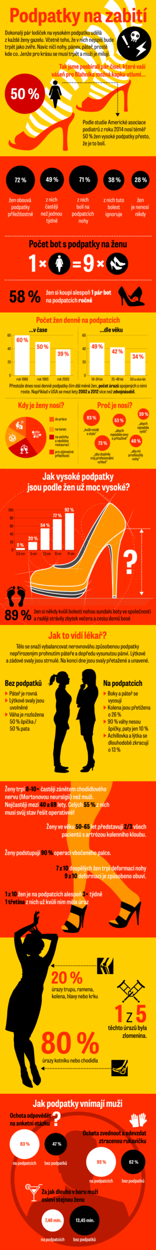 podpatky infografika