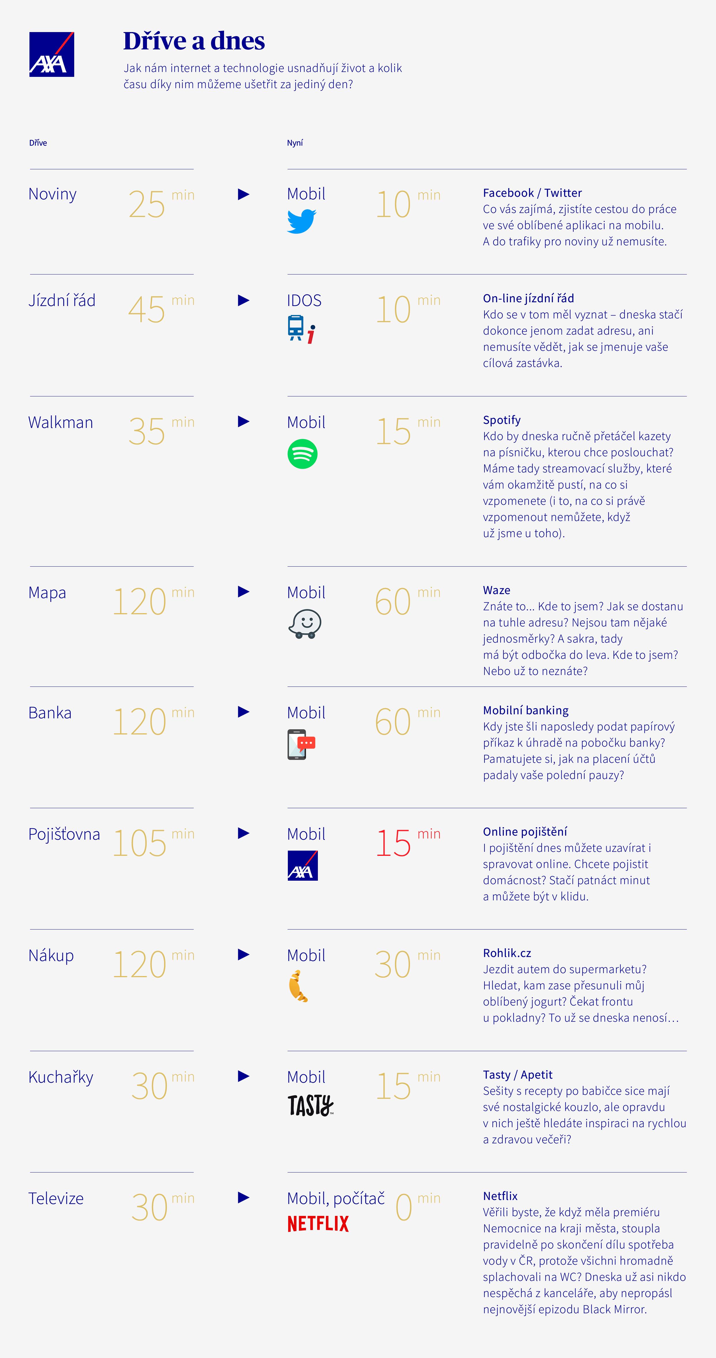 Infografika domácnost a používání internetových aplikací
